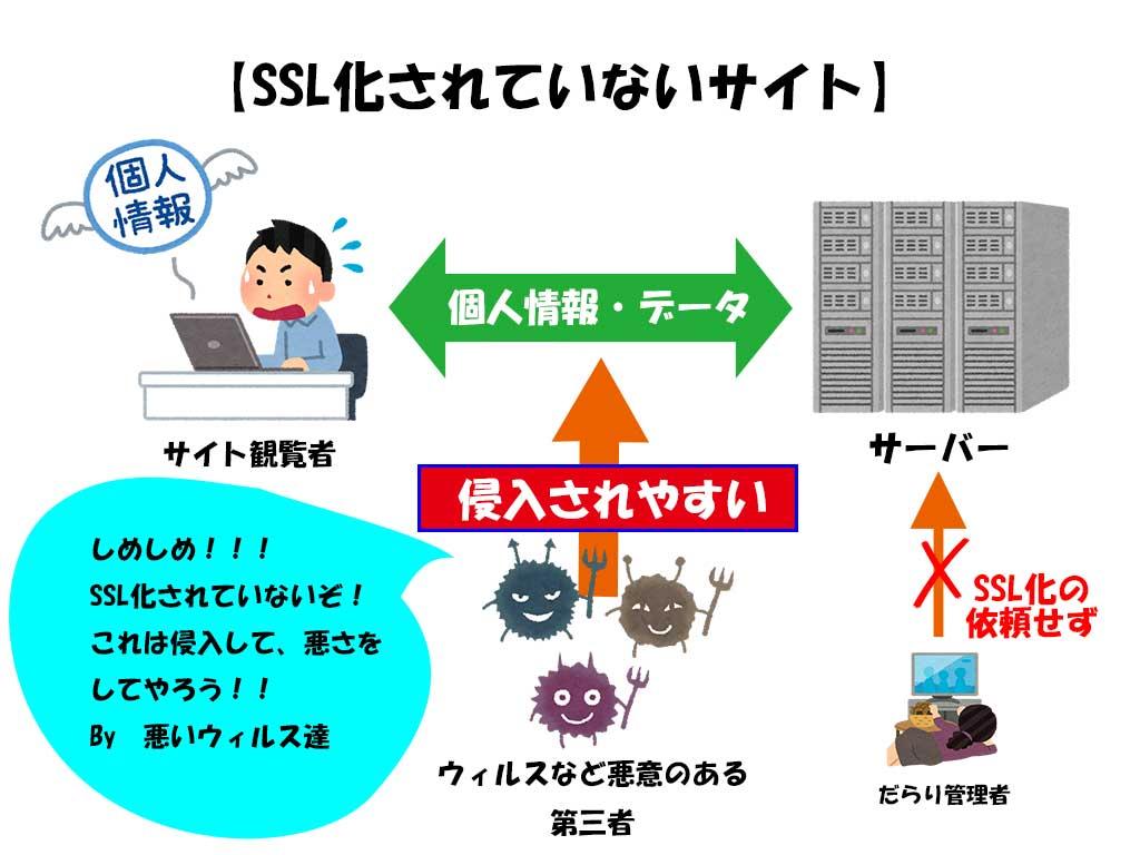 SSL・httpを説明している画像